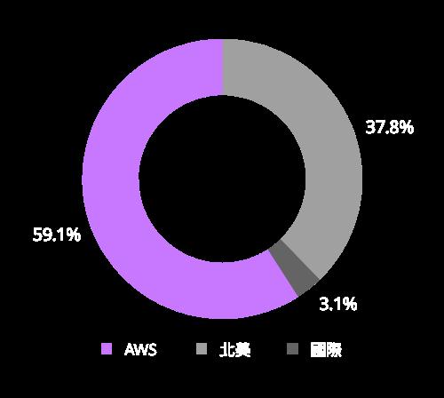 亞馬遜的營業利潤來源